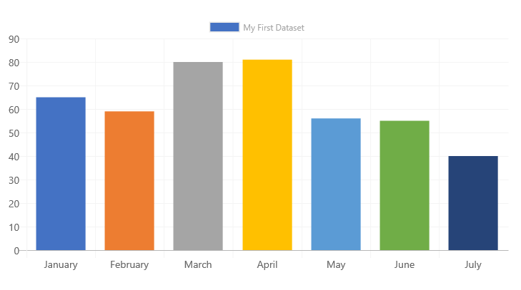 How To Build A Bar Graph With React By Daniel Zuzevich